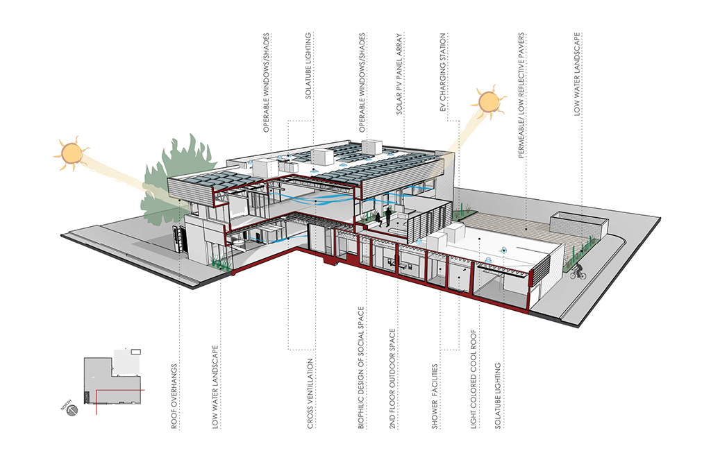 sustainable-design-diagram-1024x600